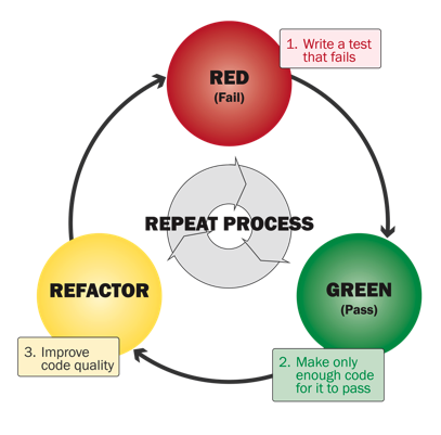 The red green tdd cycle